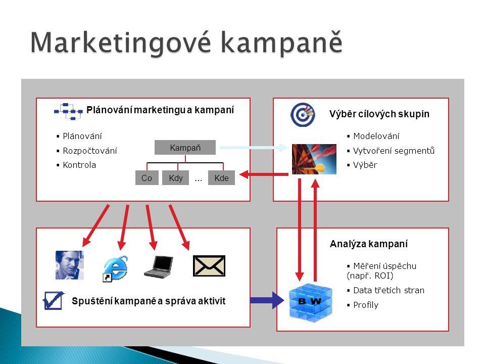 Plánování marketingu a kampaní Spuštění kampaně a správa aktivit