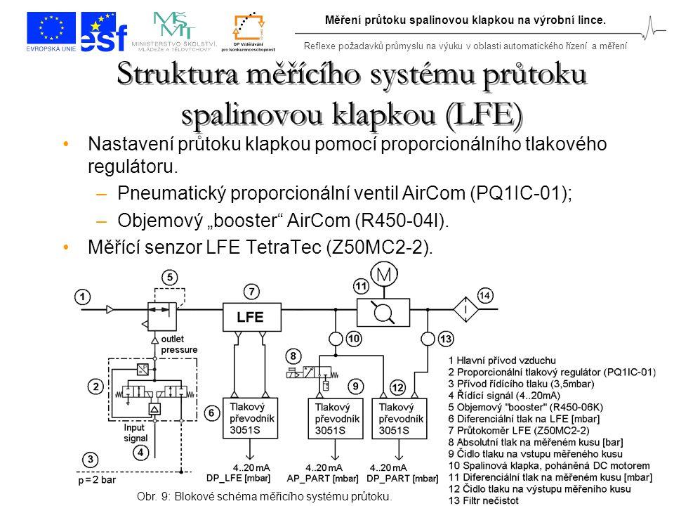 Struktura měřícího systému průtoku spalinovou klapkou (LFE)