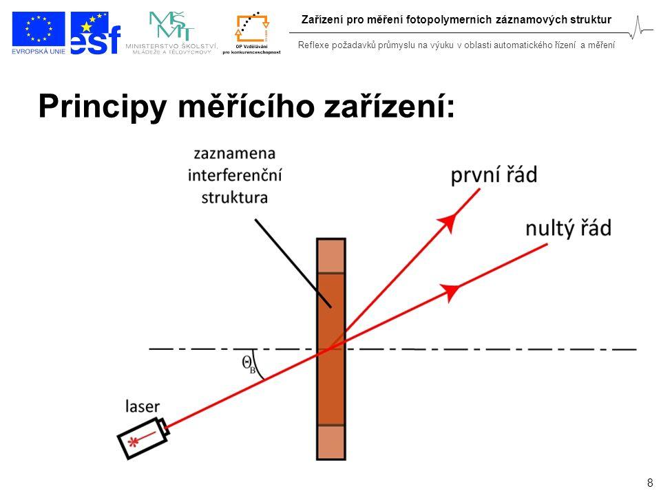 Principy měřícího zařízení: