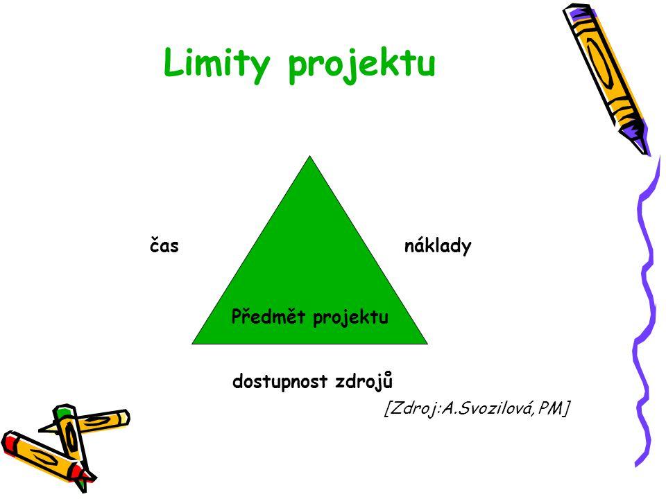Limity projektu čas náklady dostupnost zdrojů Předmět projektu