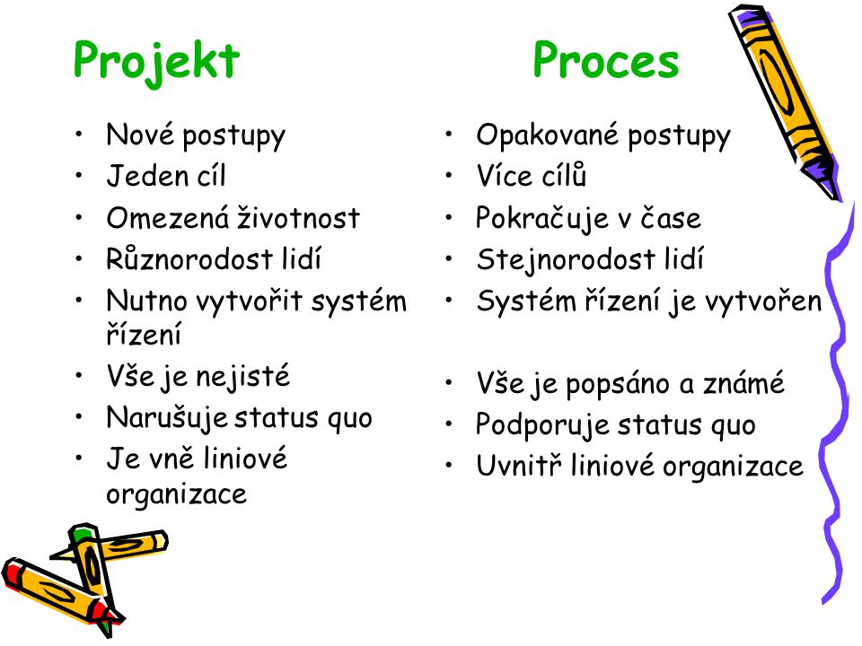 Projekt Proces Nové postupy Jeden cíl Omezená životnost