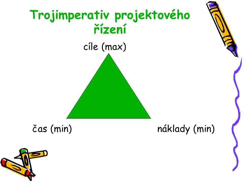Trojimperativ projektového řízení
