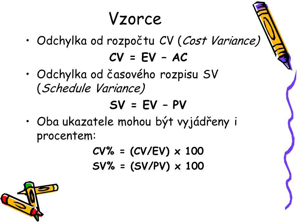 Vzorce Odchylka od rozpočtu CV (Cost Variance) CV = EV – AC