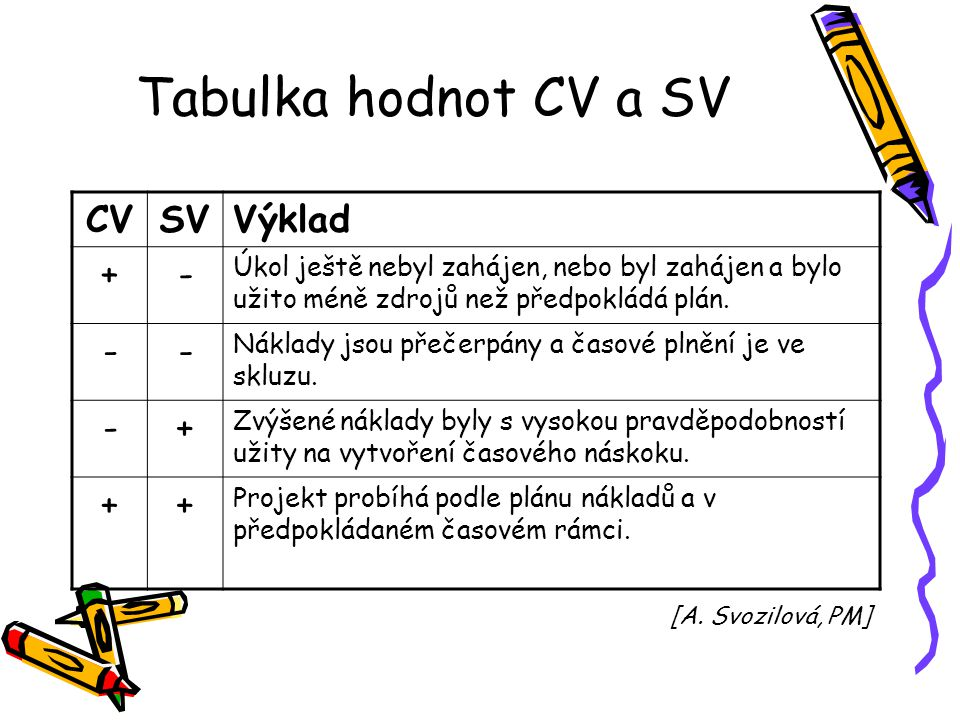 Tabulka hodnot CV a SV CV SV Výklad + -