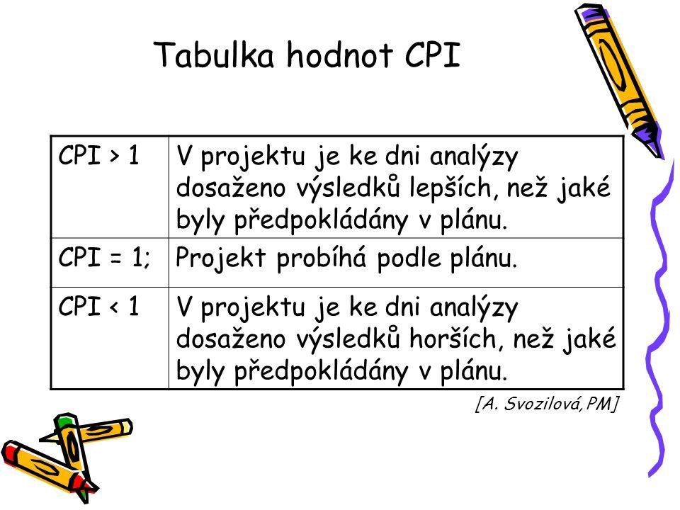 Tabulka hodnot CPI CPI > 1