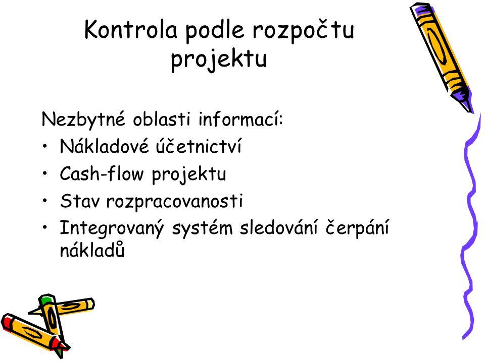 Kontrola podle rozpočtu projektu