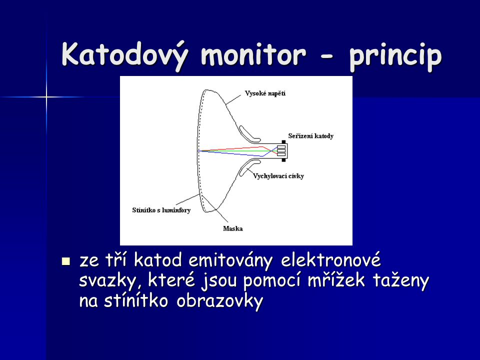 Katodový monitor - princip