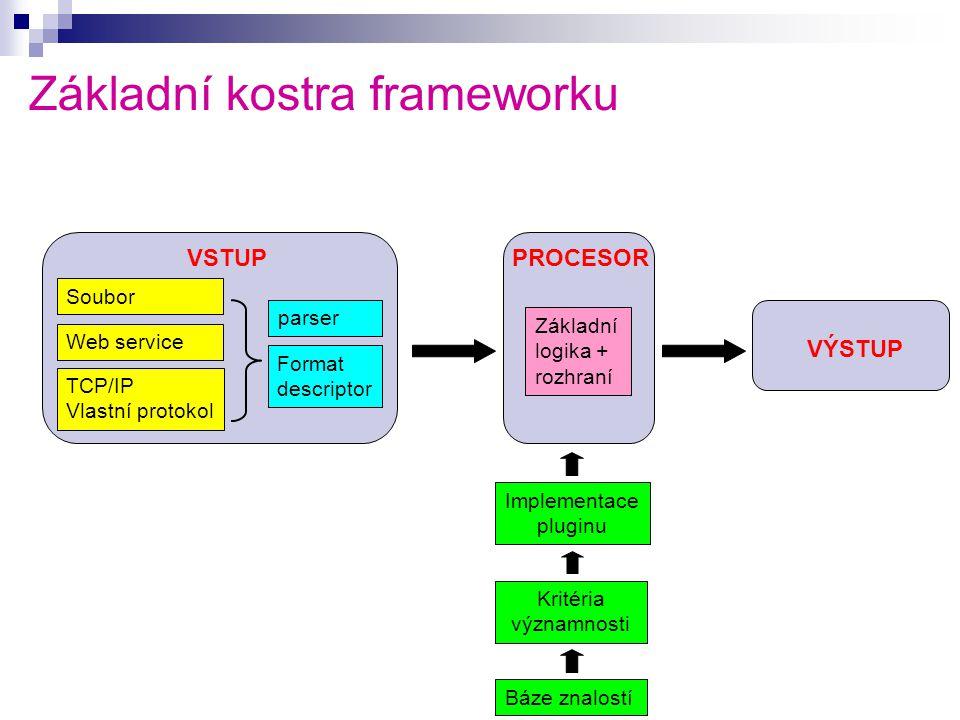 Základní kostra frameworku