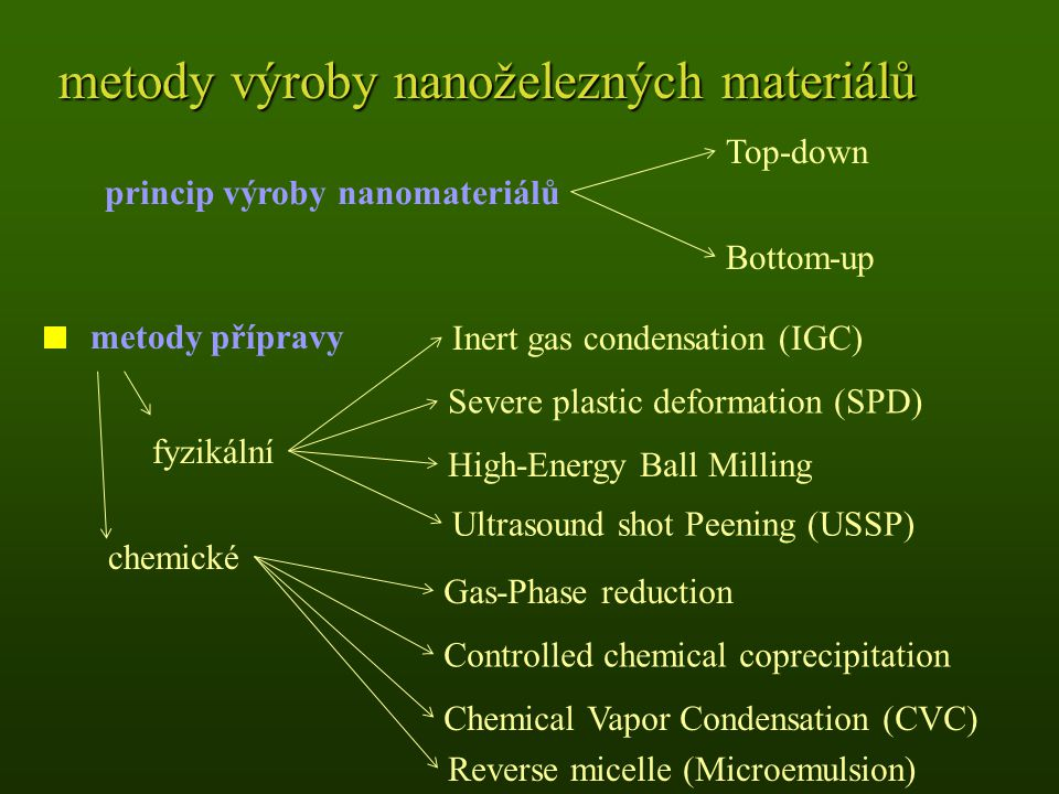 metody výroby nanoželezných materiálů