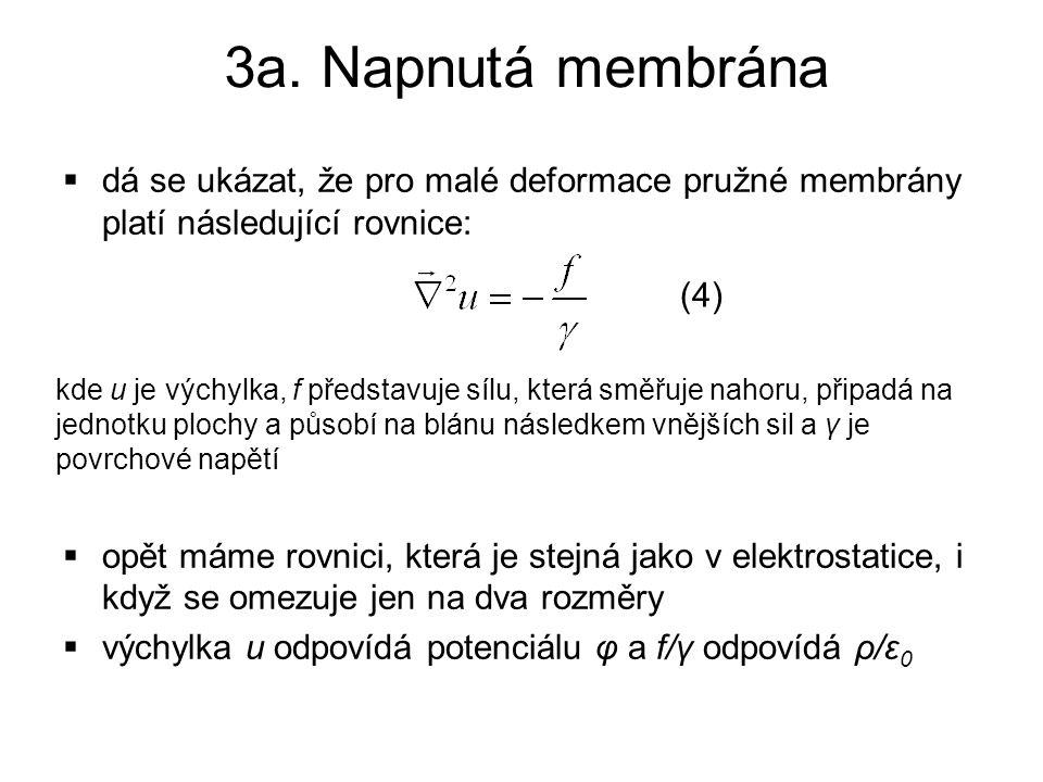 3a. Napnutá membrána dá se ukázat, že pro malé deformace pružné membrány platí následující rovnice: