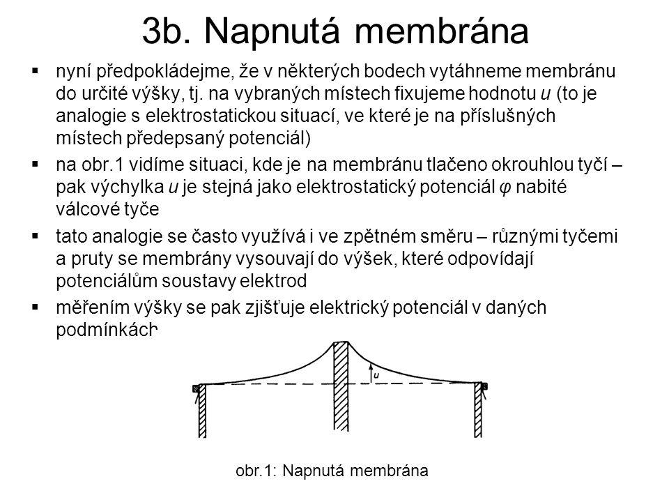 3b. Napnutá membrána