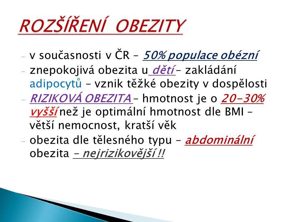 ROZŠÍŘENÍ OBEZITY v současnosti v ČR – 50% populace obézní