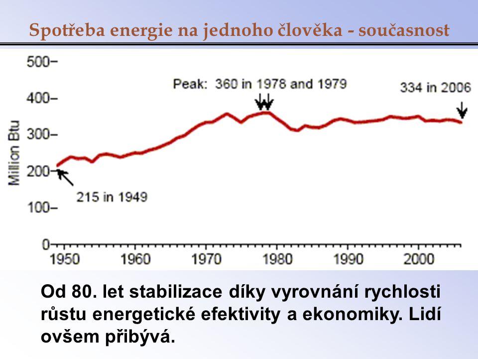 Spotřeba energie na jednoho člověka - současnost