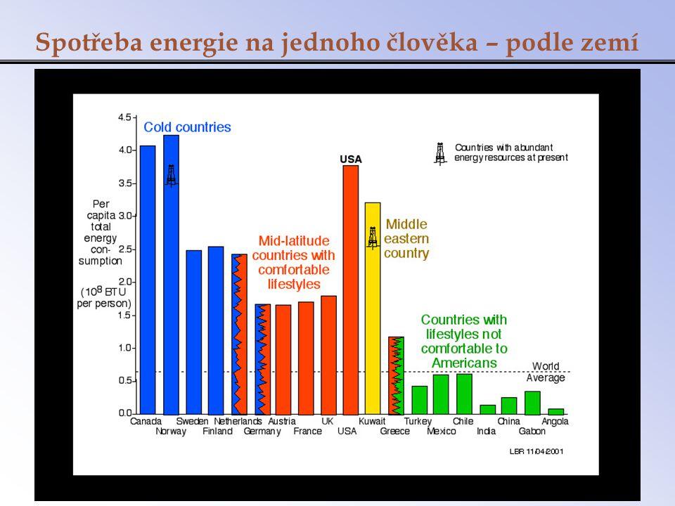 Spotřeba energie na jednoho člověka – podle zemí