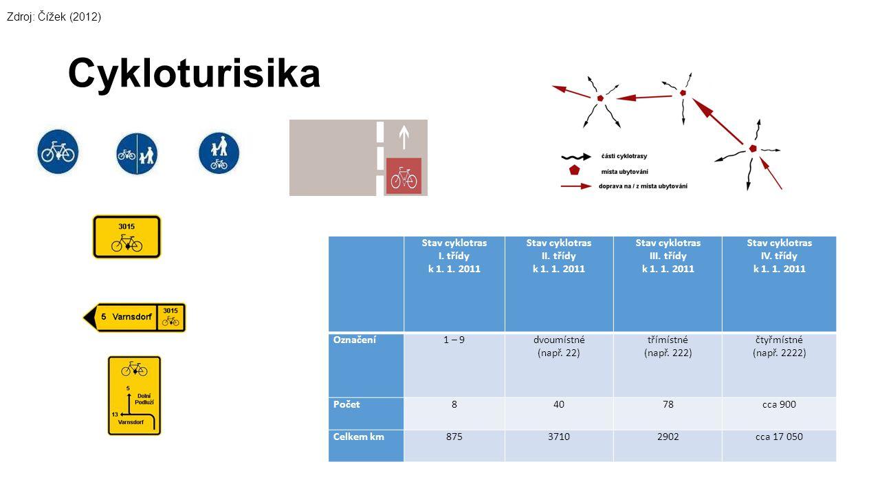 Cykloturisika Zdroj: Čížek (2012) Stav cyklotras I. třídy k 1. 1. 2011
