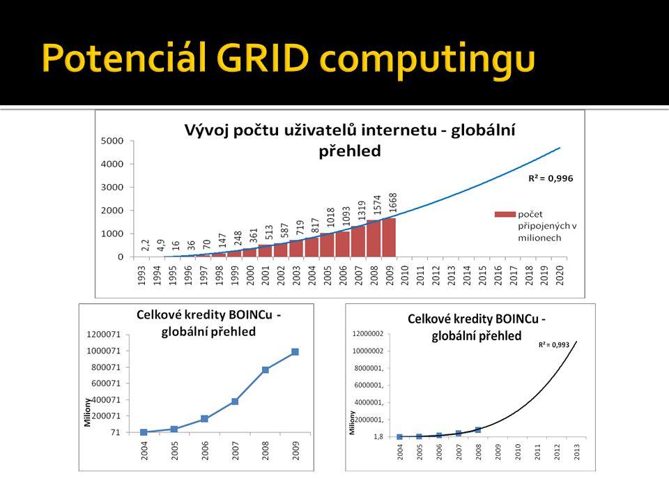 Potenciál GRID computingu