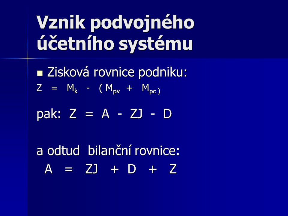 Vznik podvojného účetního systému