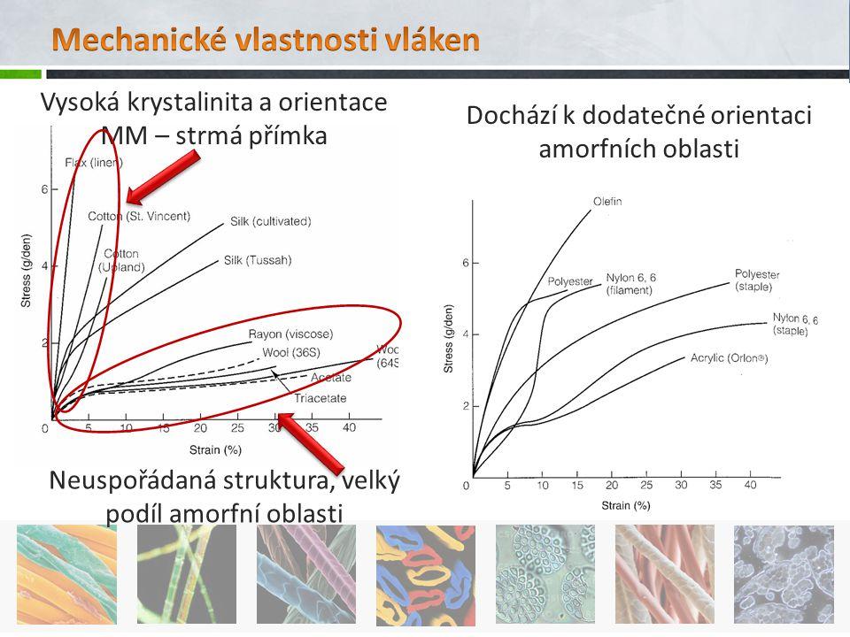 Mechanické vlastnosti vláken