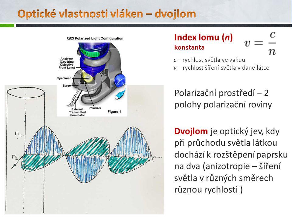 Optické vlastnosti vláken – dvojlom