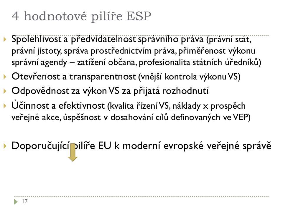 4 hodnotové pilíře ESP