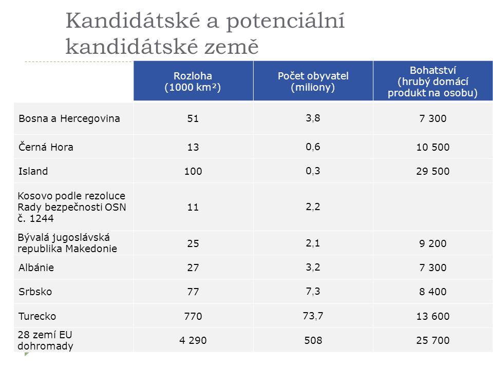 Kandidátské a potenciální kandidátské země