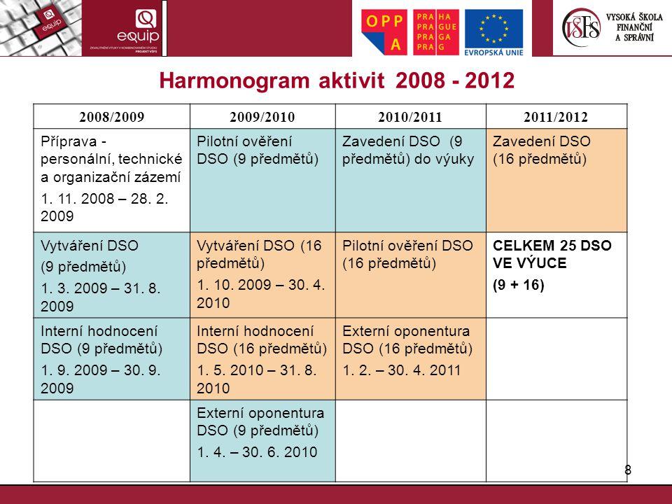 Harmonogram aktivit 2008 - 2012 2008/2009 2009/2010 2010/2011