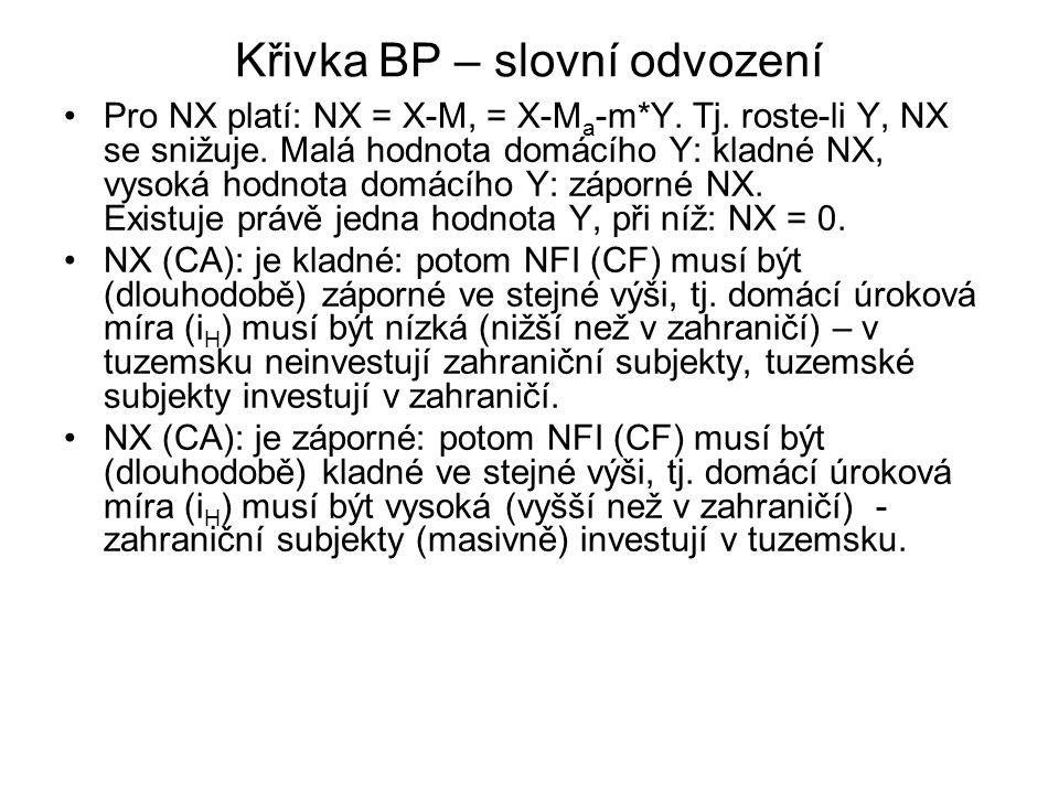 Křivka BP – slovní odvození