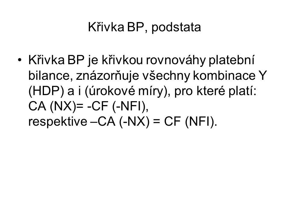 Křivka BP, podstata