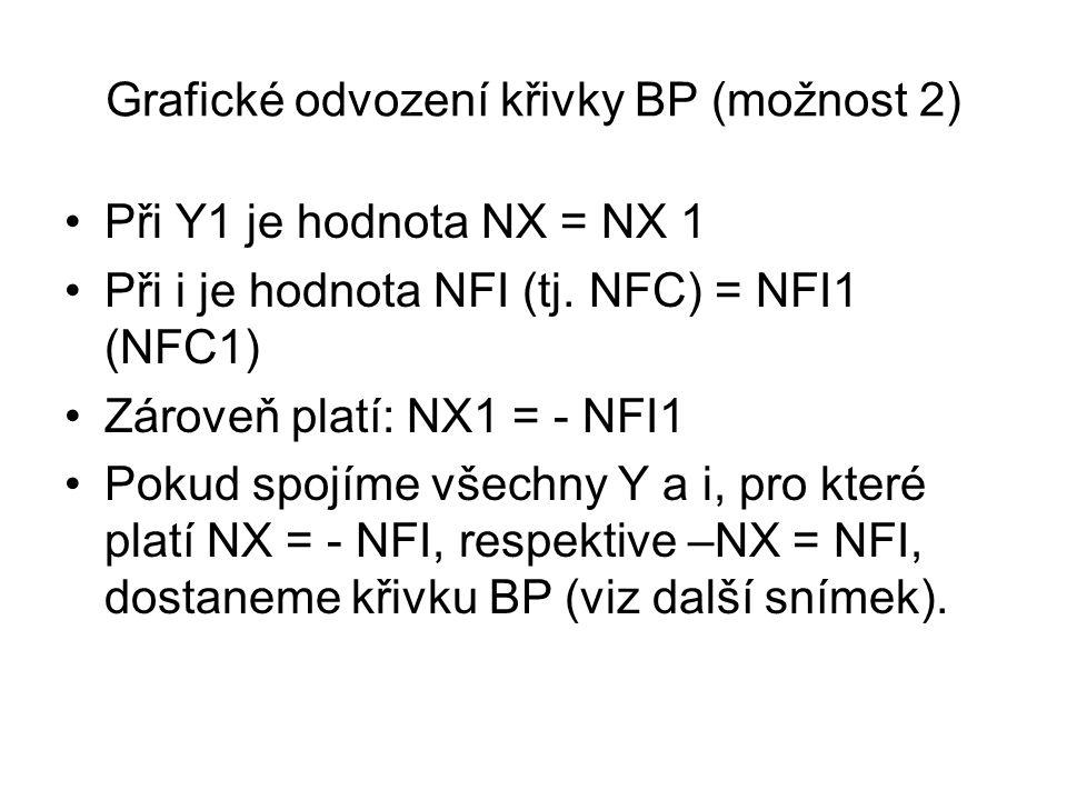 Grafické odvození křivky BP (možnost 2)