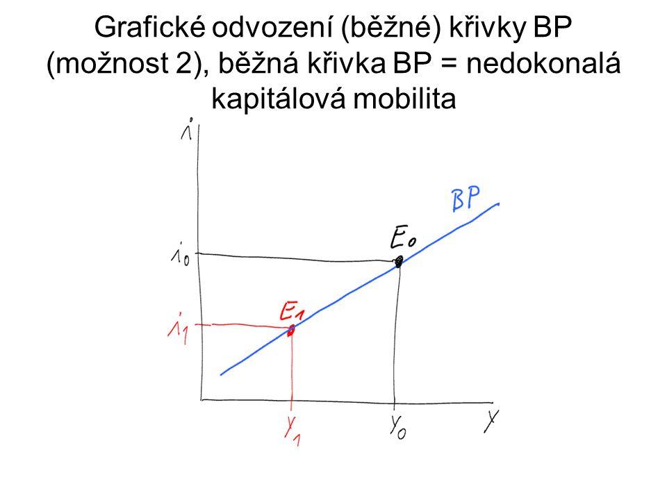 Grafické odvození (běžné) křivky BP (možnost 2), běžná křivka BP = nedokonalá kapitálová mobilita
