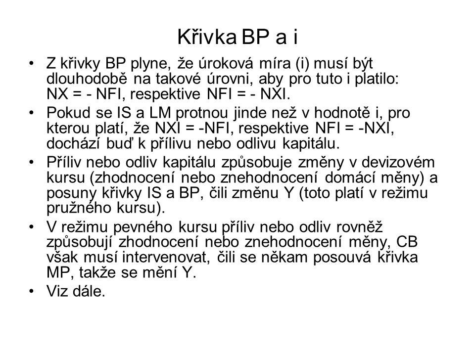 Křivka BP a i