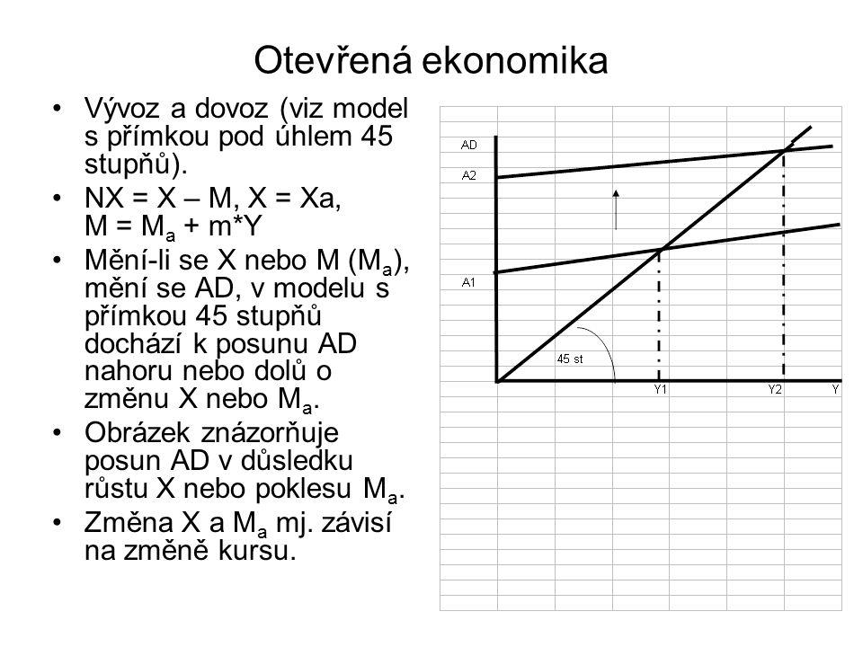 Otevřená ekonomika Vývoz a dovoz (viz model s přímkou pod úhlem 45 stupňů). NX = X – M, X = Xa, M = Ma + m*Y.