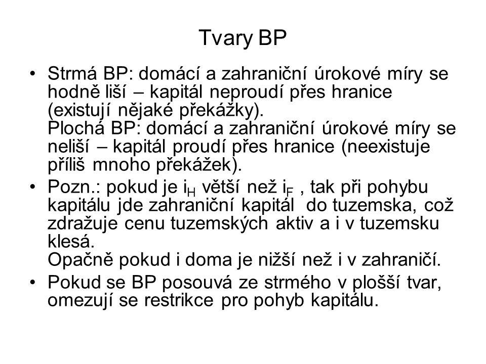 Tvary BP