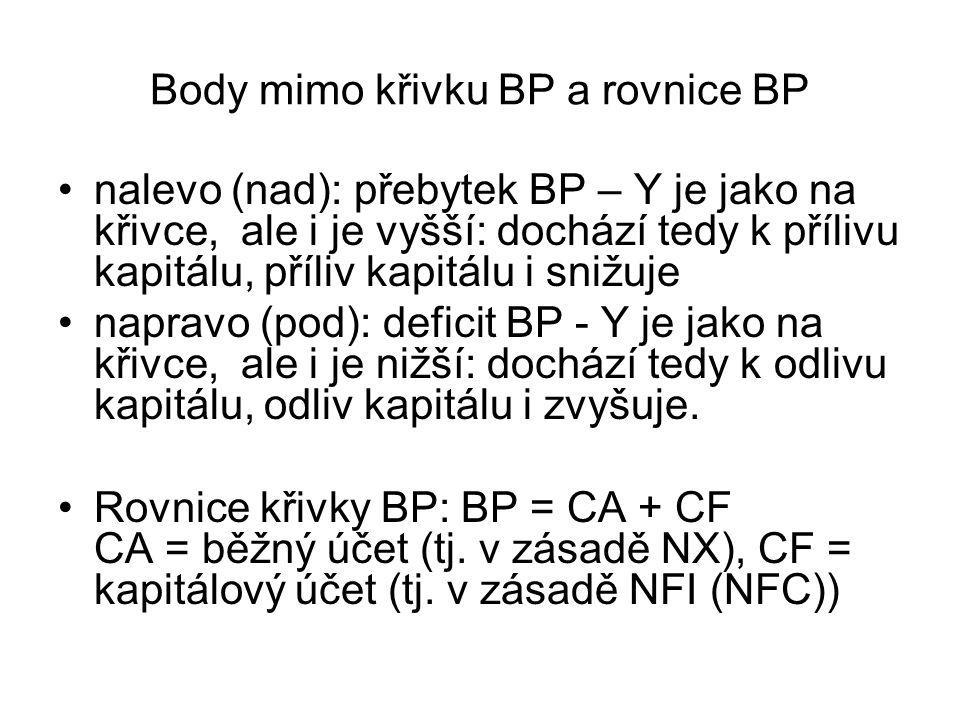 Body mimo křivku BP a rovnice BP
