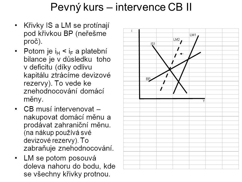 Pevný kurs – intervence CB II