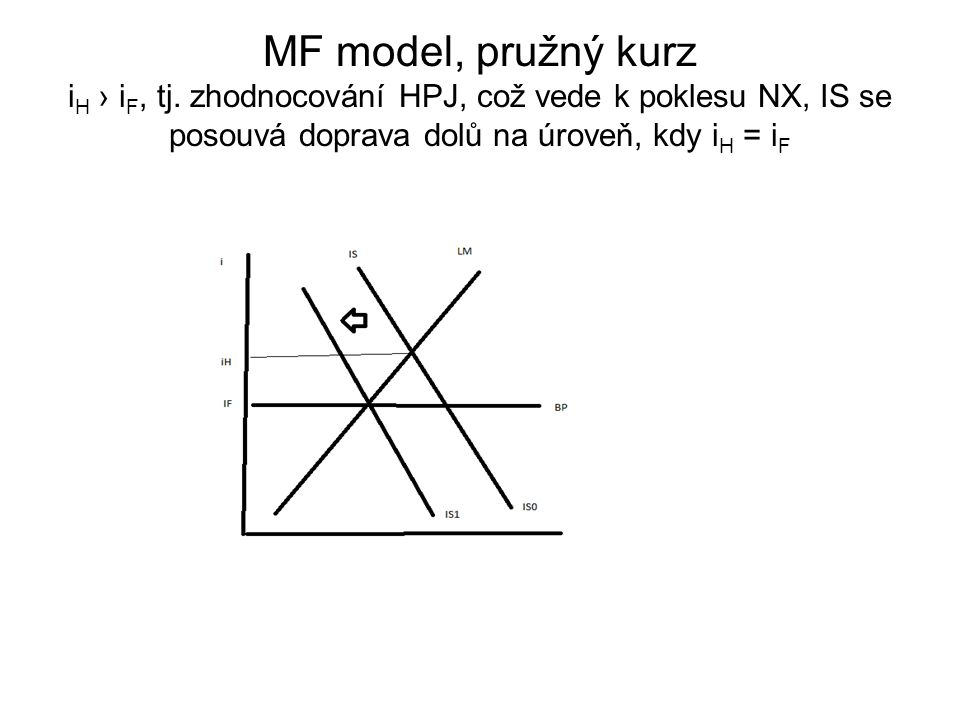 MF model, pružný kurz iH › iF, tj