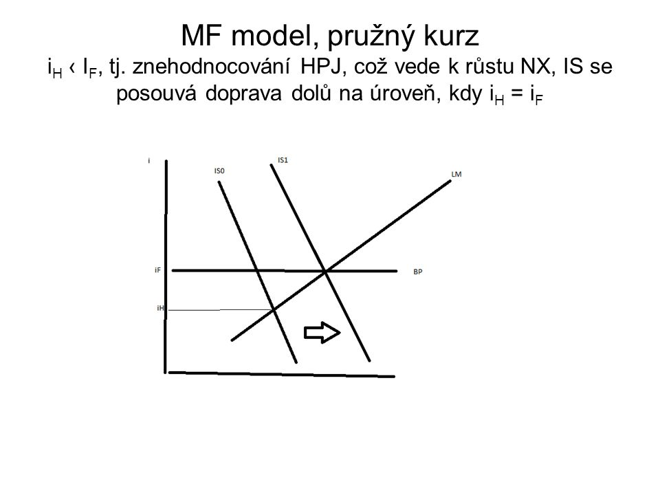 MF model, pružný kurz iH ‹ IF, tj