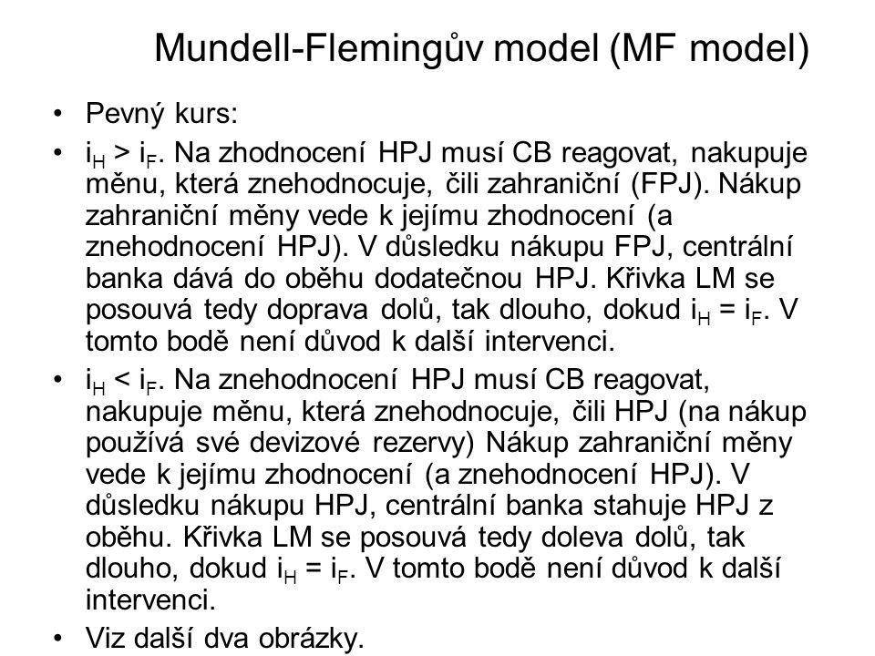 Mundell-Flemingův model (MF model)