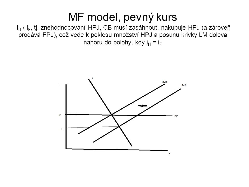 MF model, pevný kurs iH ‹ iF, tj