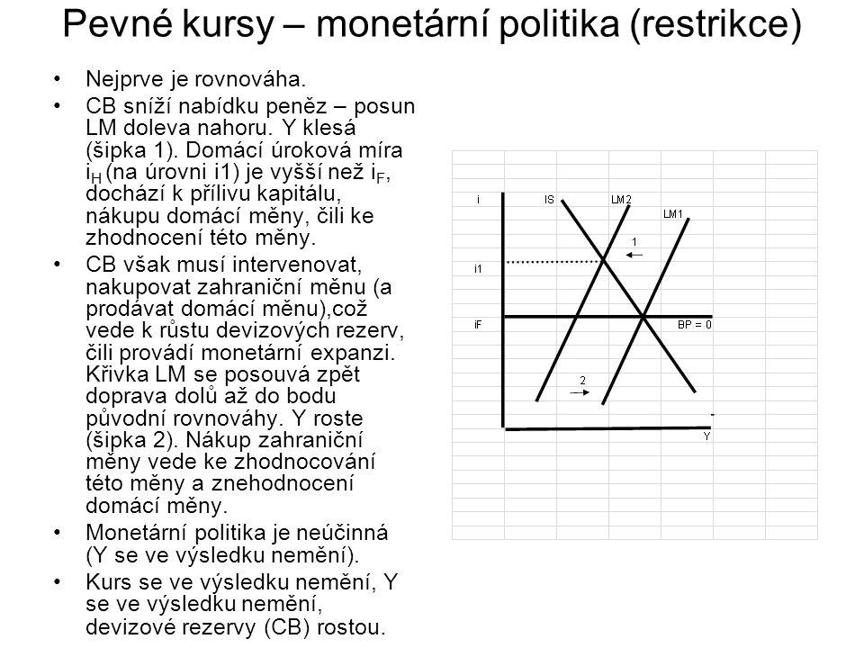 Pevné kursy – monetární politika (restrikce)