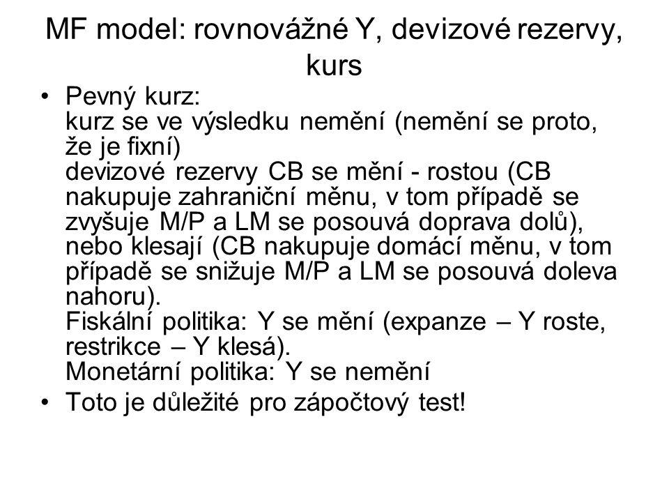 MF model: rovnovážné Y, devizové rezervy, kurs
