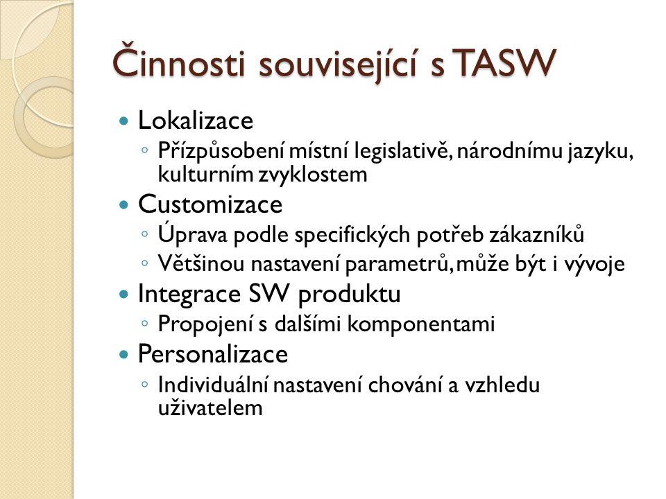 Činnosti související s TASW