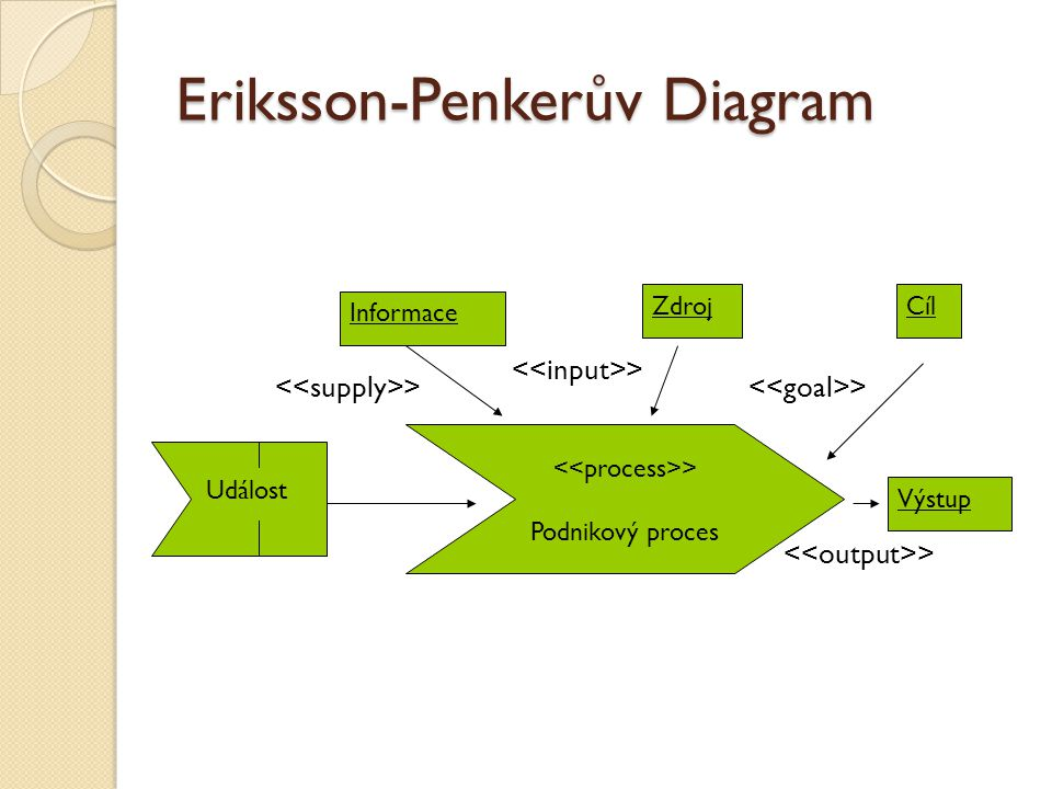 Eriksson-Penkerův Diagram