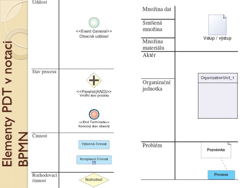 Elementy PDT v notaci BPMN