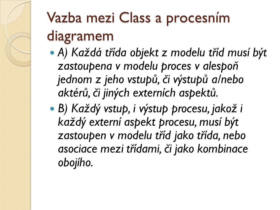 Vazba mezi Class a procesním diagramem