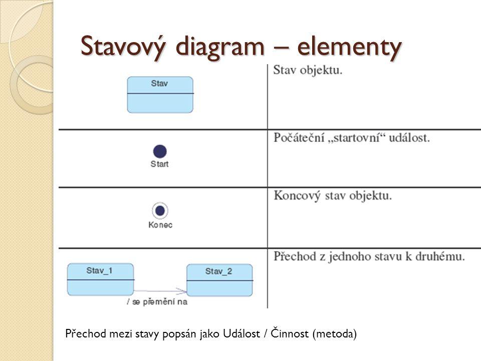 Stavový diagram – elementy