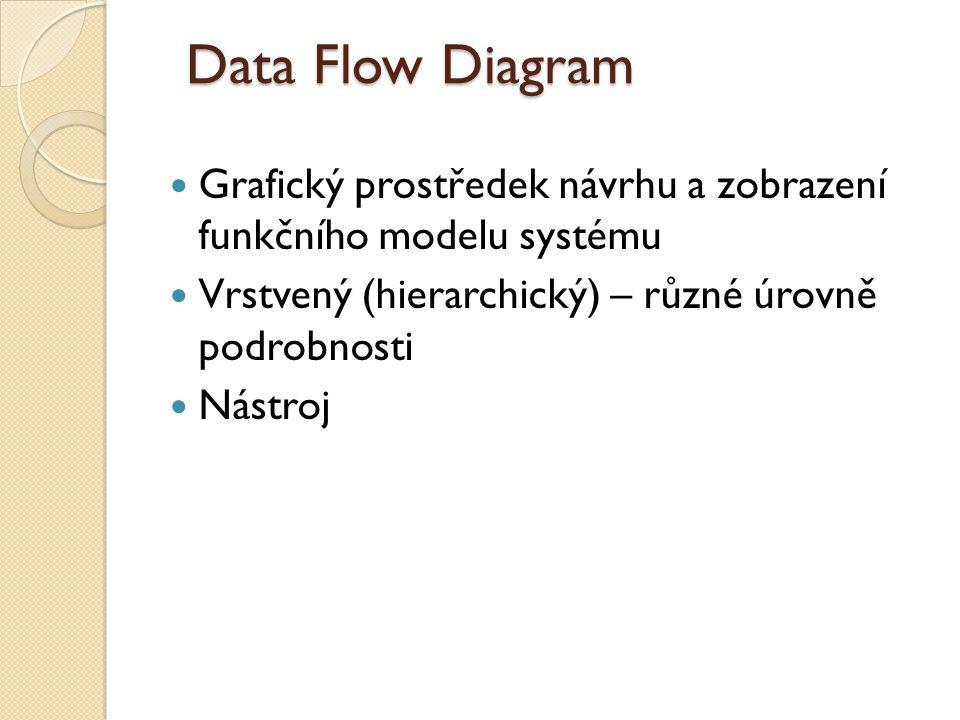 Data Flow Diagram Grafický prostředek návrhu a zobrazení funkčního modelu systému. Vrstvený (hierarchický) – různé úrovně podrobnosti.