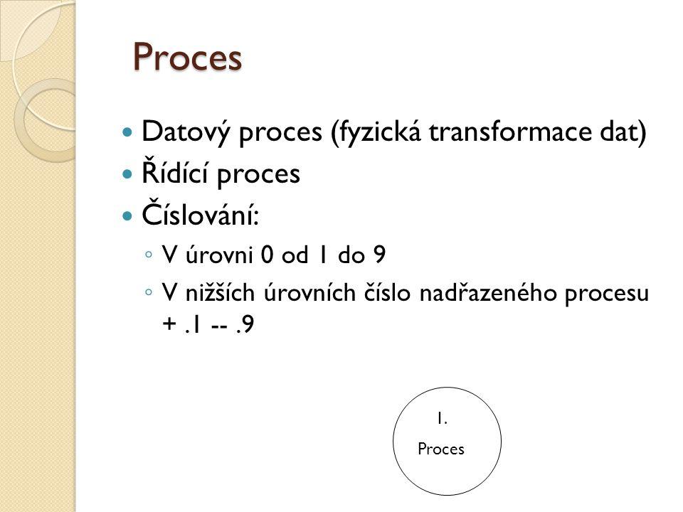 Proces Datový proces (fyzická transformace dat) Řídící proces