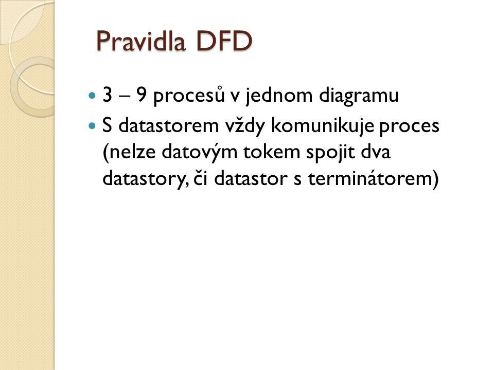 Pravidla DFD 3 – 9 procesů v jednom diagramu