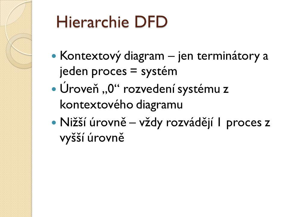 "Hierarchie DFD Kontextový diagram – jen terminátory a jeden proces = systém. Úroveň ""0 rozvedení systému z kontextového diagramu."